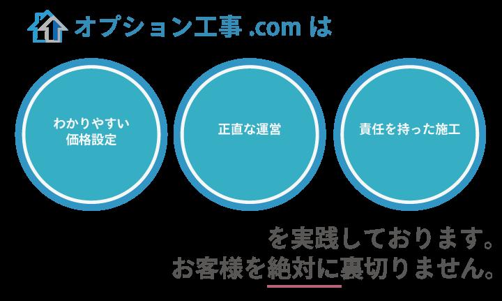 オプション工事.comはわかりやすい価格設定正直な運営責任をもったオプション工事を実践しております。お客様を絶対に裏切りません。